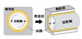 RESPOオイルによる適正な圧力が発生して回転バランスが向上する